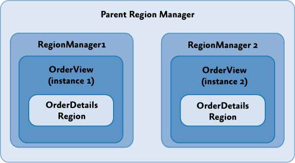 Parent and scoped RegionManagers