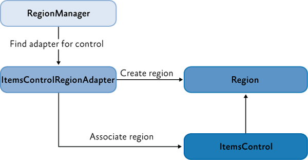 Region, control, and adapter relationship