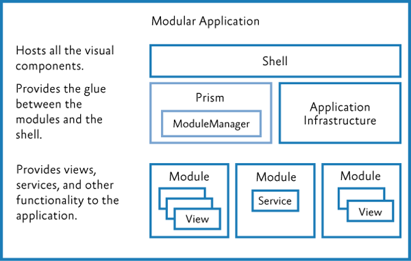 Modular Application Development Using Prism Library for WPF | Prism