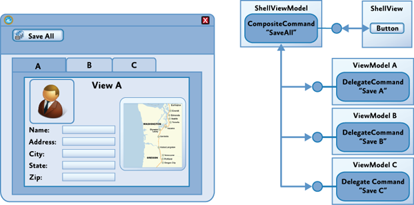 Advanced MVVM Scenarios Using the Prism Library for WPF | Prism